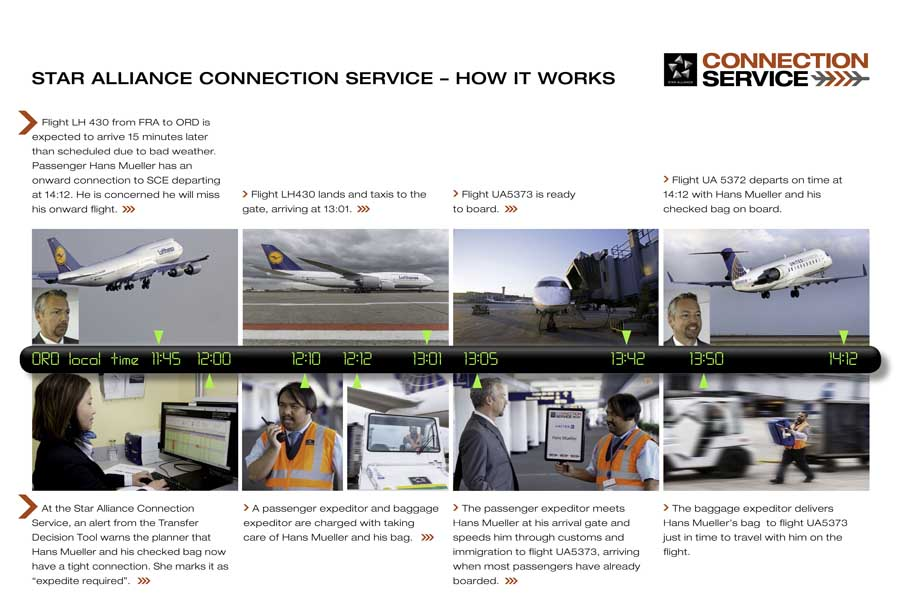 Connection Service (c) Star Alliance